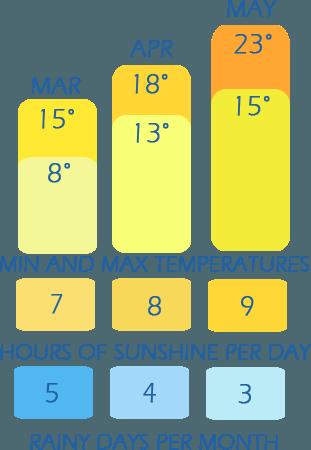 table de climat de températures printanières, heures de soleil par jour et les jours de pluie par mois