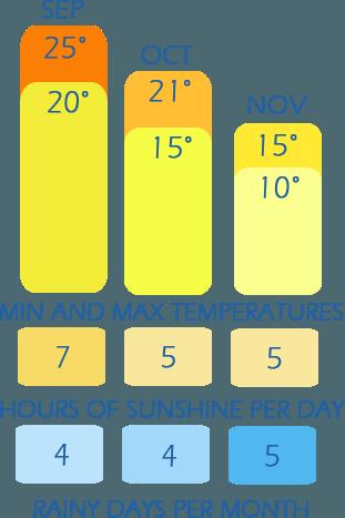 table de climat de l'automne en Ligurie - température de temps, heures de soleil par jour et les jours de pluie par mois