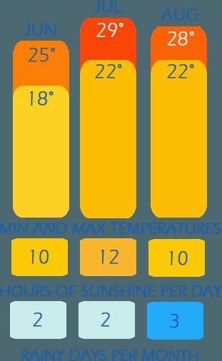 table de climat de l'été en Ligurie - température de temps, heures de soleil par jour et les jours de pluie par mois